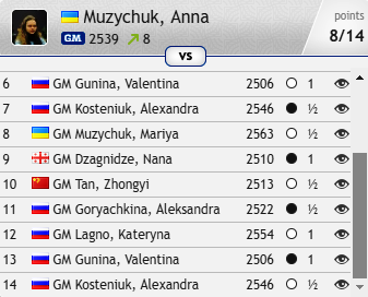 test Twitter Media - Anna Muzychuk was let down by losses in Rounds 2 and 3, but she didn't lose again and ended up taking clear 2nd place and €40,000 in the #FIDEWomenCandidates! https://t.co/E7gMJm08Oc #c24live https://t.co/KLolhsmsxD