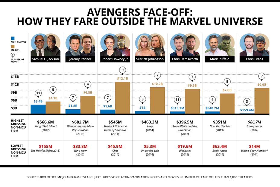 Box office: How Avengers stars fare outside the Marvel Universe