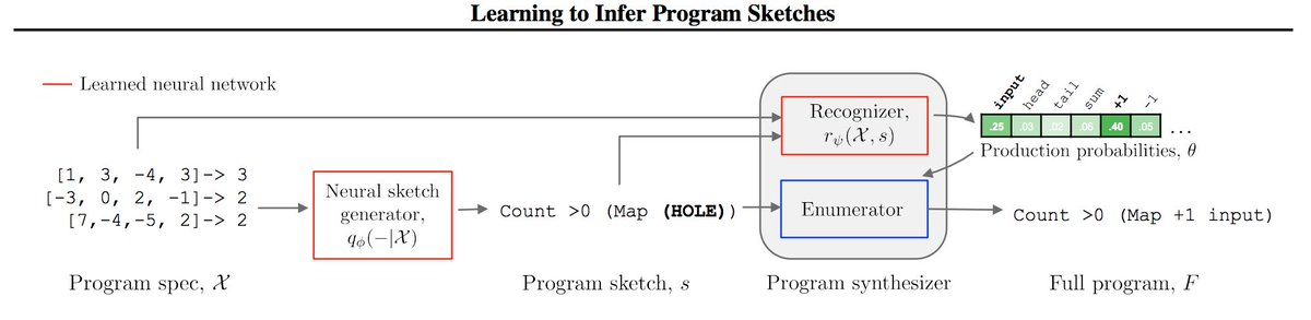 test Twitter Media - New automated program-writing tool SketchAdapt learns to compose short, high-level programs: https://t.co/qIPB6sg0ye  #ML #machinelearning #DeepLearning https://t.co/lLHCKo23Ay