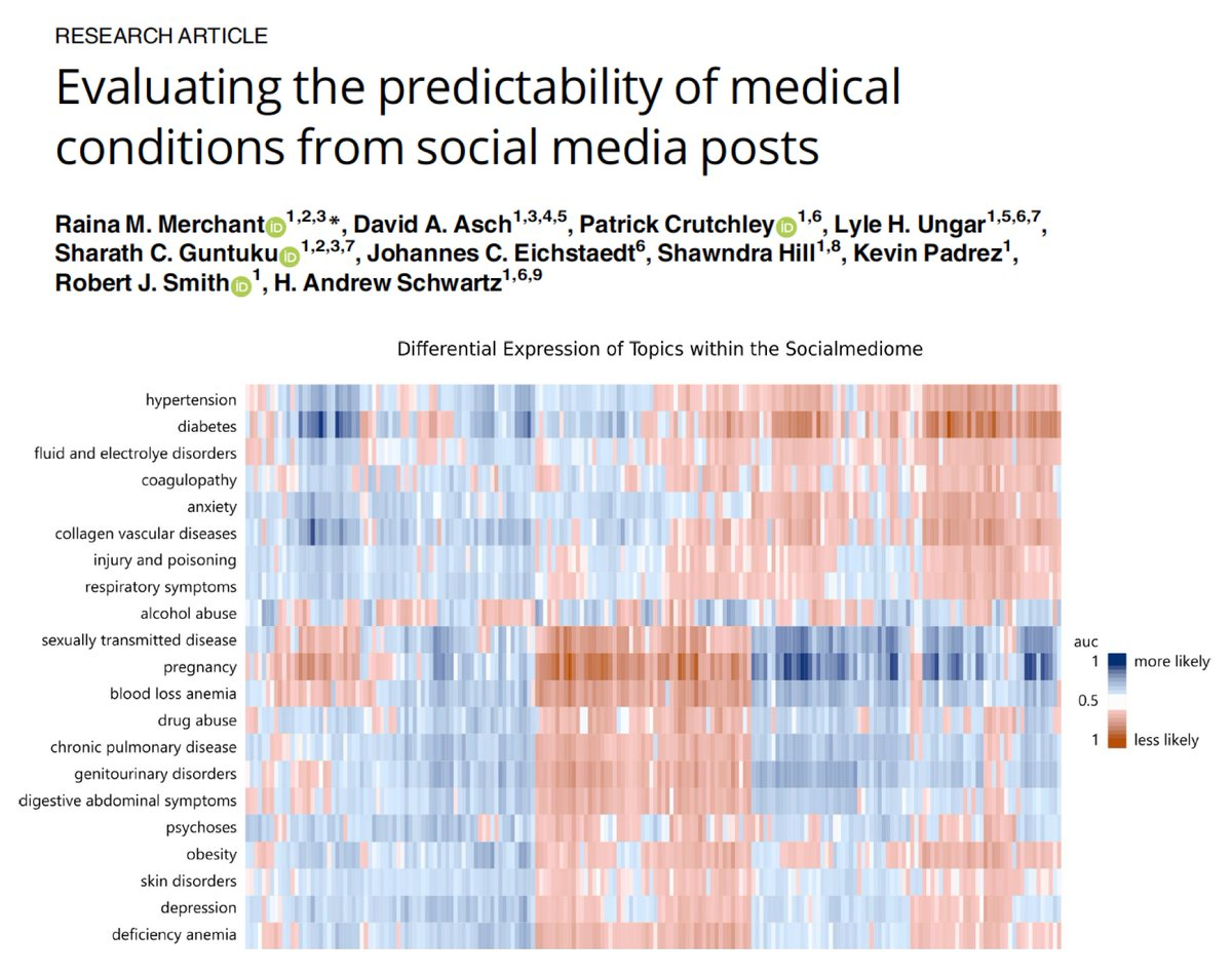 test Twitter Media - Better prediction of #diabetes and #mentalhealth via @Facebook postings compared with electronic health records #EHR demographic data https://t.co/QubUGrpsFT @PLOSONE @PennMedicine by @RainaMerchant and colleagues https://t.co/ruXoVef6PS
