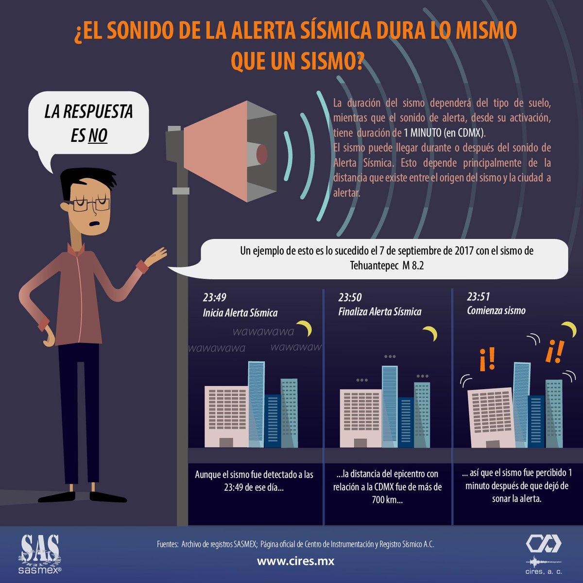 RT @SASMEX: La duración del sonido de #AlertaSísmica en #CDMX  #LaPrevenciónEsNuestraFuerza https://t.co/salV867e4b
