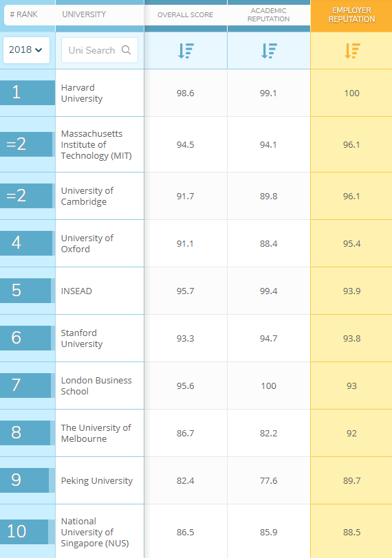 These are the most popular business schools with employers | World Economic Forum