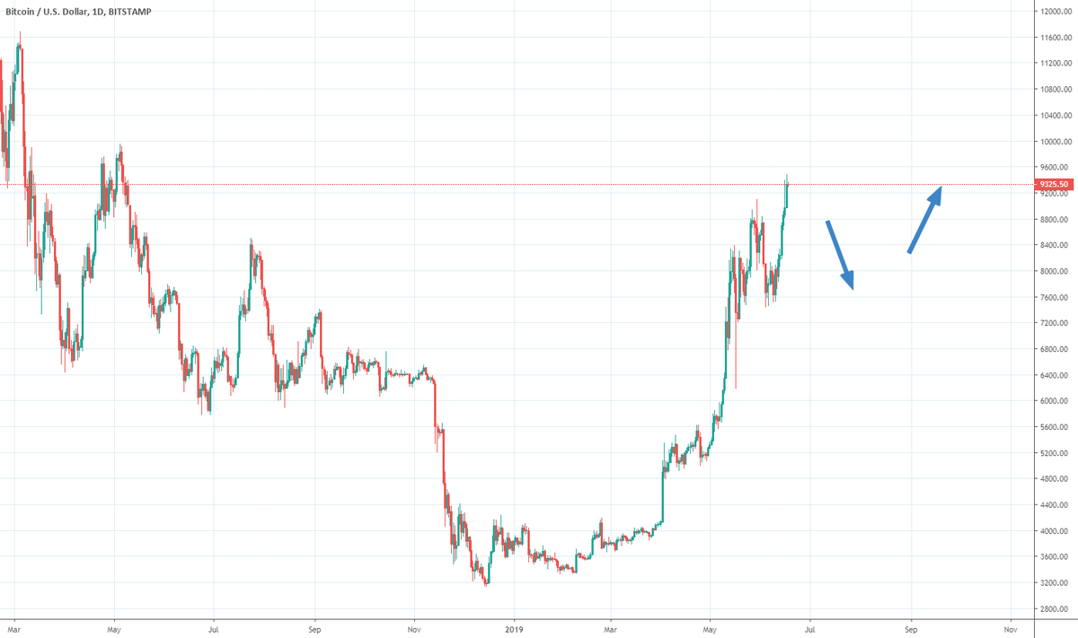 Bitcoin Short Term Pullback for BITSTAMP:BTCUSD by Joanitous — TradingView