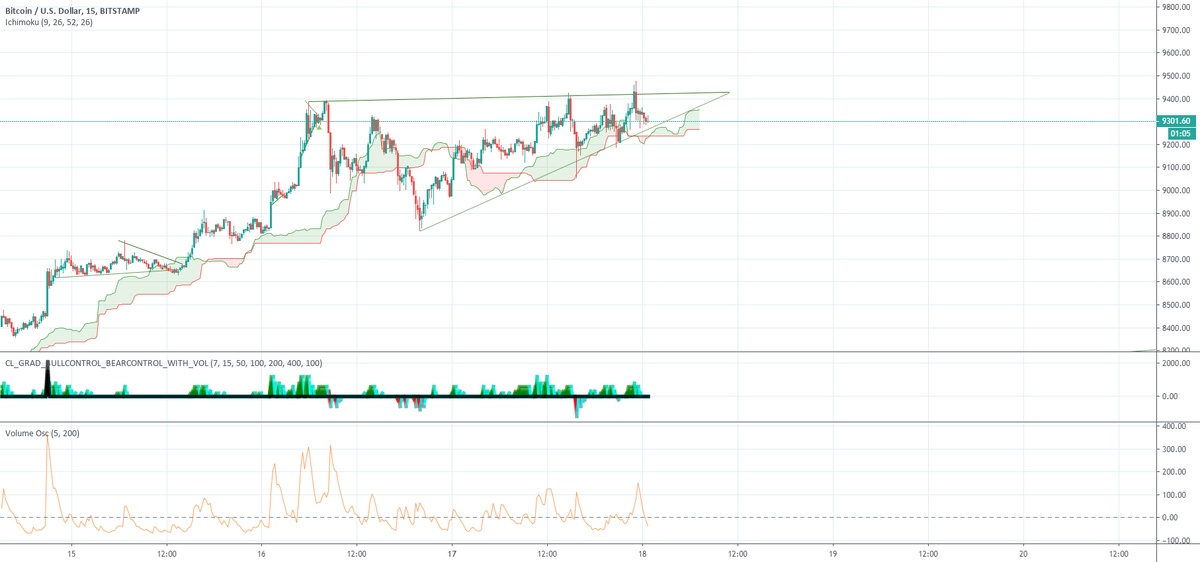 Bullish wedge continuation BTCUSD... price is edging up for BITSTAMP:BTCUSD by crushinata — TradingView