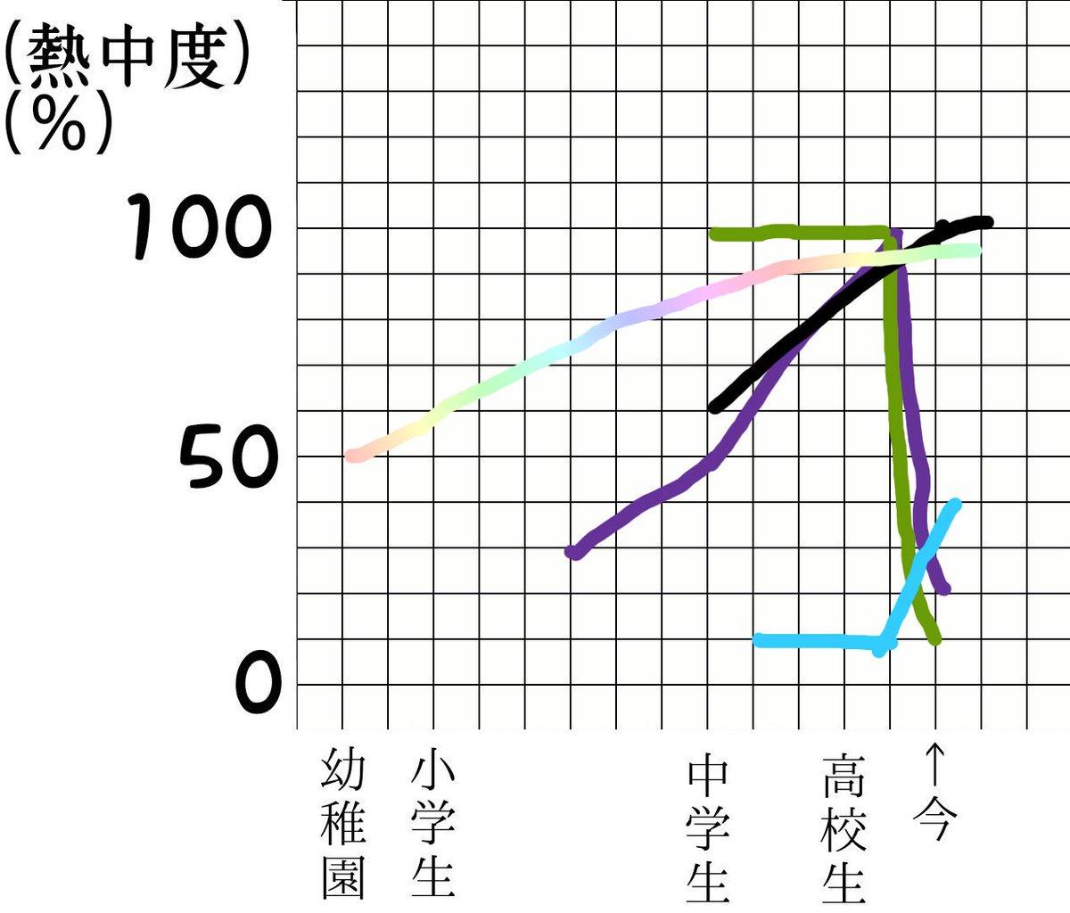 test ツイッターメディア - クソ雑だけど今の熱中度をグラフにしてみた笑 紫色→乃木 緑色→欅 水色→日向(ひらがなけやき含) 黒→彼女 虹→ディズニー https://t.co/nltbEXAYrL