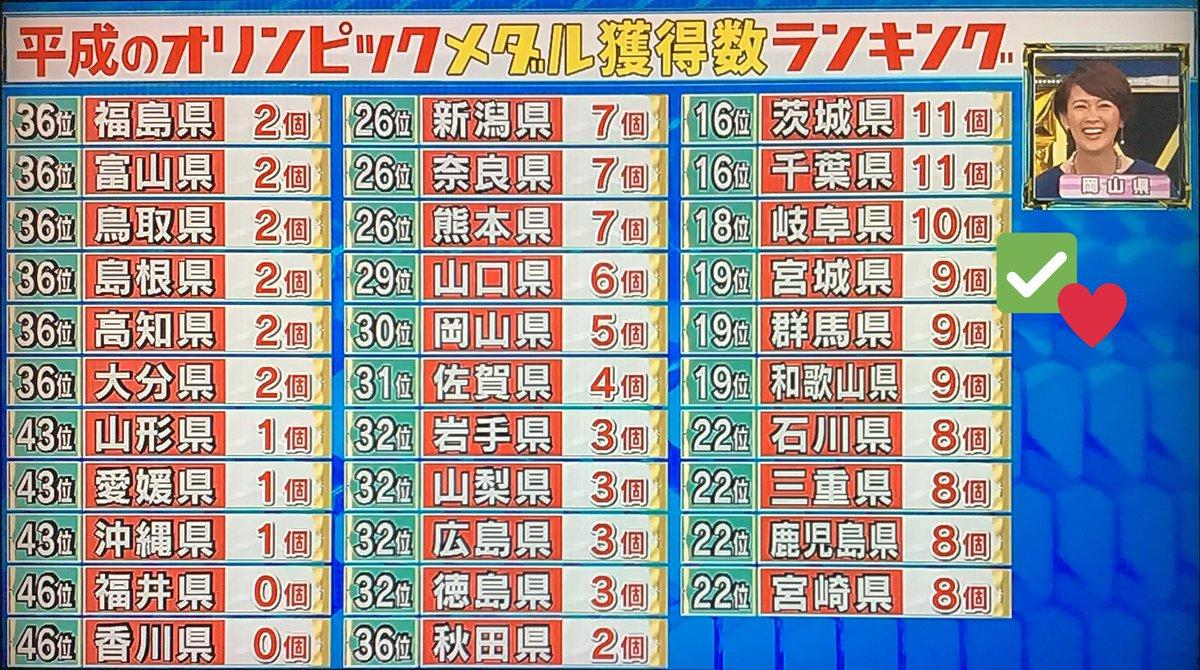 test ツイッターメディア - 【平成五輪🥇🥈🥉獲得数で日本一のアスリート県ランキング】 📊宮城は19位ですが、9個中2個が羽生結弦選手❣ ️📊荒川静香さんの出身地は神奈川なので、宮城のメダル数に含まれず ※4コマにない県: 11位=愛知,12=長崎&青森,14=栃木&滋賀 (おらが県ランキング❺'19.5.3) #羽生結弦 #羽生君 #YuzuruHanyu https://t.co/f1G8SSou9s