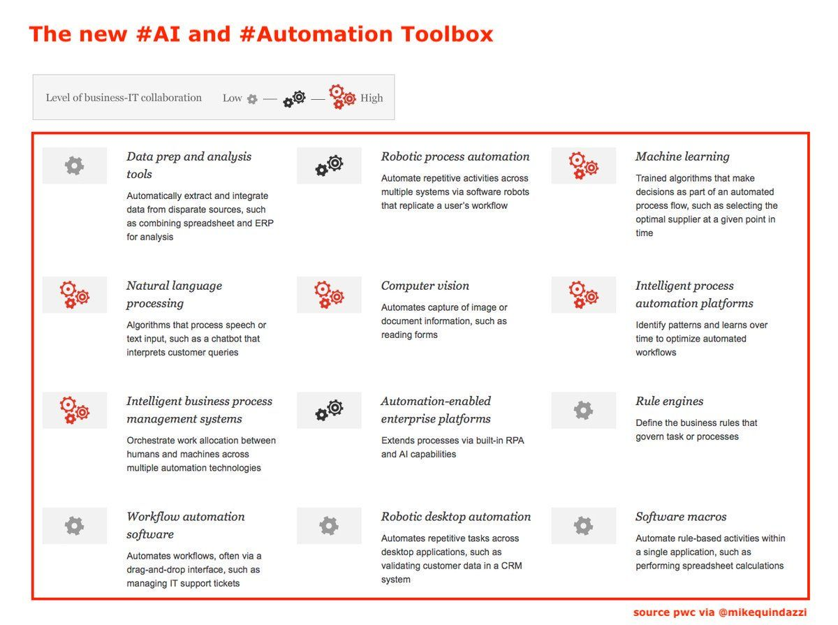 test Twitter Media - The New #AI and #Automation Toolbox [#INFOGRAPHICS]  by @PwC | Read more here: https://t.co/oRYdjQ51Je   #ArtificialIntelligence #ML #MachineLearning #DL #DigitalTransformation #Digital #Innovation #Industry40    Cc: @MikeQuindazzi RT @Ronald_vanLoon https://t.co/Y7zgDDLMZ5