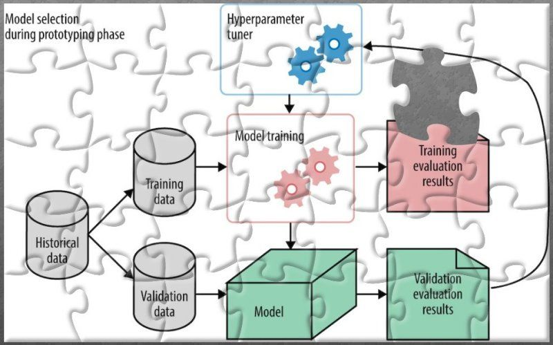 test Twitter Media - The Machine Learning Puzzle, Explained #DataScience #MachineLearning #ArtificialIntelligence https://t.co/WdxJShl9IL https://t.co/uZ82YnUIR8