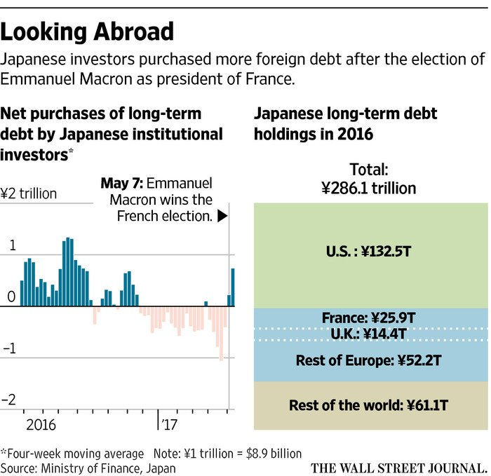 Japanese investors say they're more confident in Europe after French vote