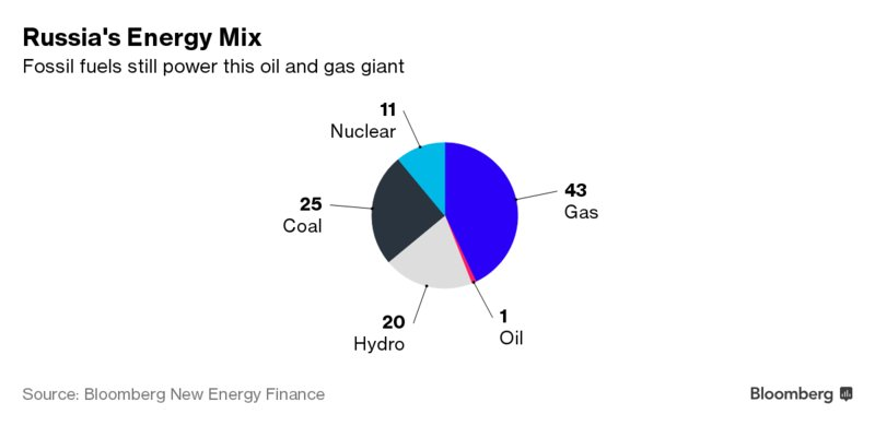 Russia is pressing ahead with its biggest-ever auction for renewable energy