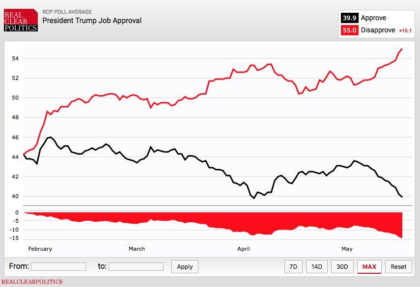 Trump job approval rating now at -15 points https://t.co/QTIUR2Lbub https://t.co/apKge6Uyz4