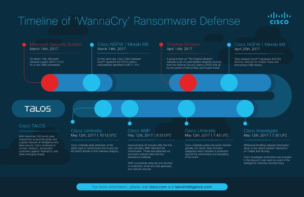 #WannaCry
