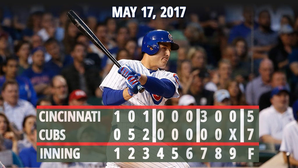 Five-run 2nd vaults #Cubs past #Reds.  Recap: https://t.co/1vhQ7lj4zX https://t.co/LJzVat3zy9