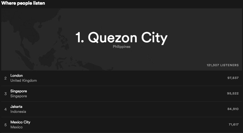 Who can knock the Philippines off the top spot? @SpotifyUK #TheScriptFamily �� https://t.co/7lNsYAuauK https://t.co/wV5EJFEcK7