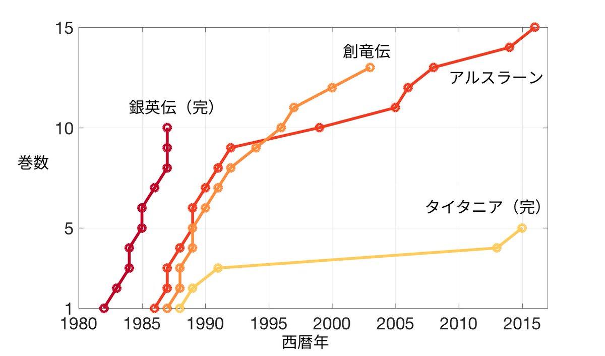 ついカッとなって田中芳樹先生の代表作(異論は認める)の刊行ペースを可視化してしまいました。なんだかんだいっても、銀英伝を