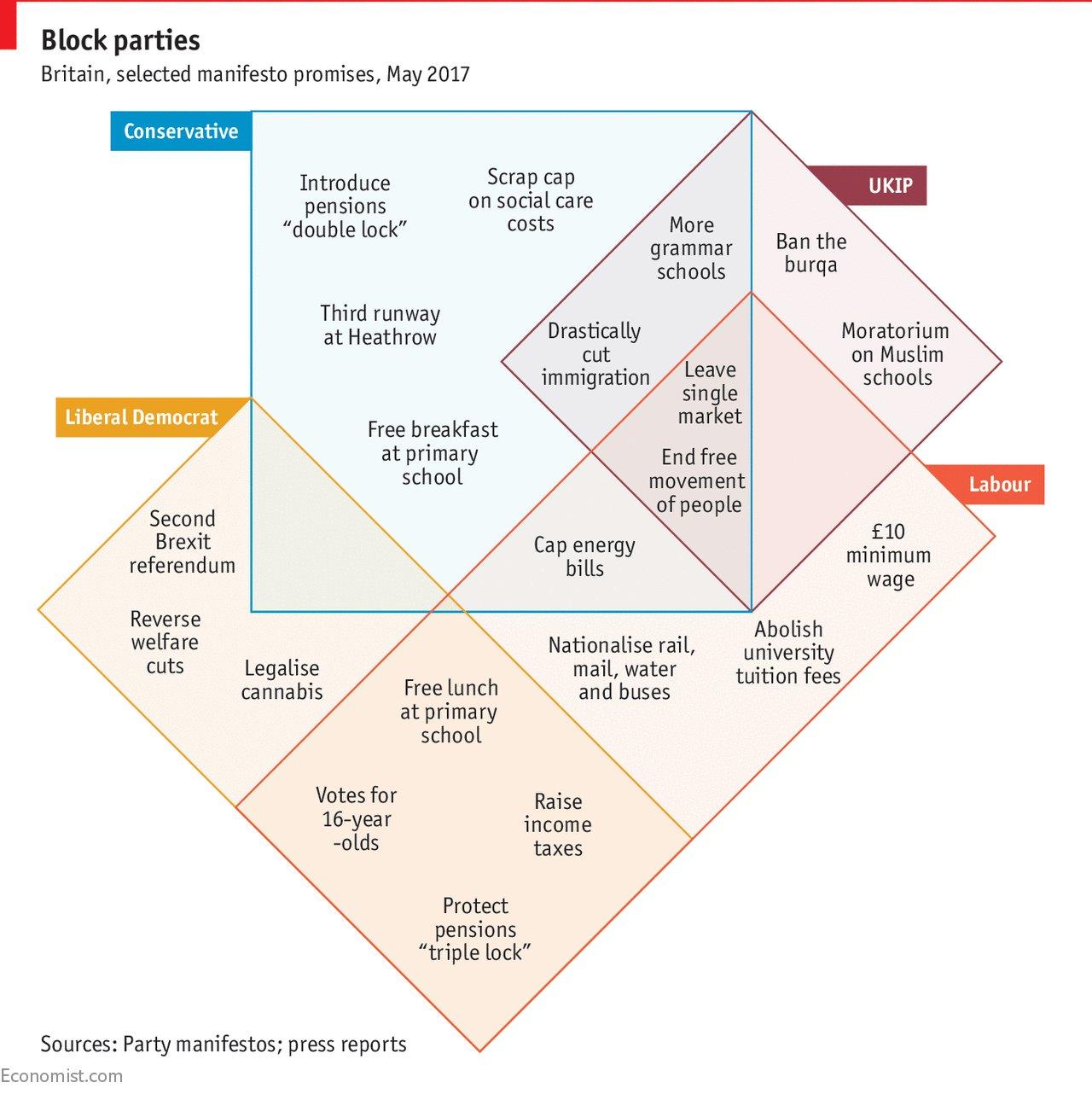 Venn diagram HT @janemerrick23 https://t.co/3PslCuZHGR https://t.co/Gors1iLpYK