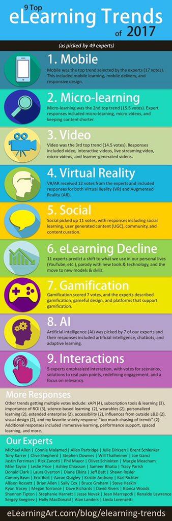 Top eLearning Tends of 2017 | #HRTrends #learning #ATD2017 #mlearning #microlearning #edchat #VR #AI #infographic https://t.co/XZFqe9Liir