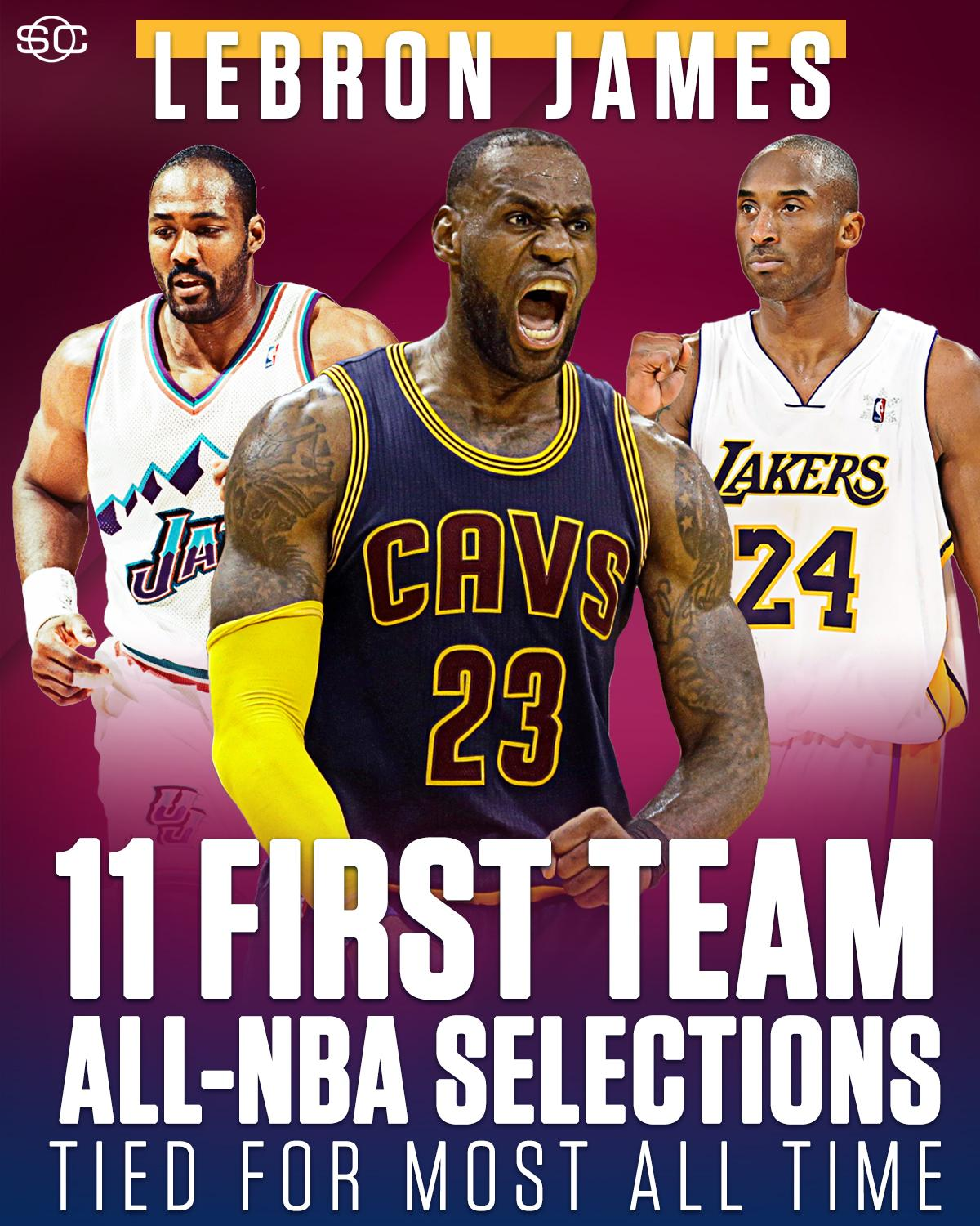 LeBron James ties Kobe Bryant and Karl Malone for the most First Team All-NBA selections in NBA history. https://t.co/ICLnWrwDjL