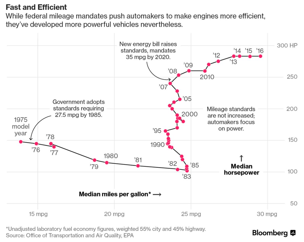RT @bradfitz: This Bloomberg chart is awesome.  From https://t.co/deADic5djv https://t.co/DH5dqsBRlF