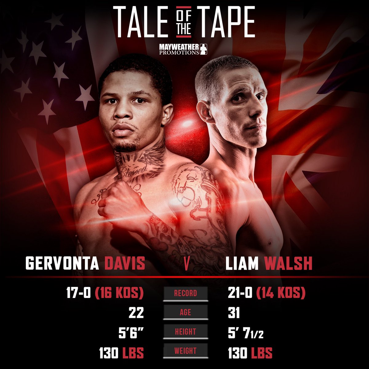 test Twitter Media - Here's the #TaleOfTheTape for tomorrow's championship bout between Gervonta Davis 17-0 (16 KOs) and Liam Walsh 21-0 (14 KOs) #DavisWalsh 🥊 https://t.co/3Oq3cVEyBp