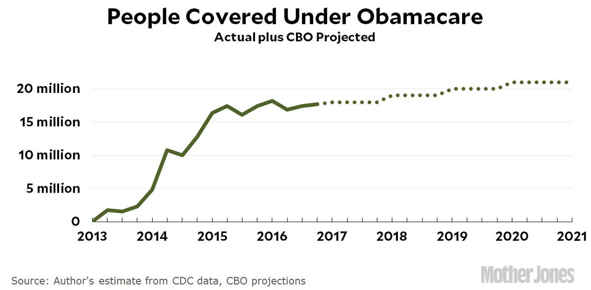 Republican incompetence may finally sink Obamacare