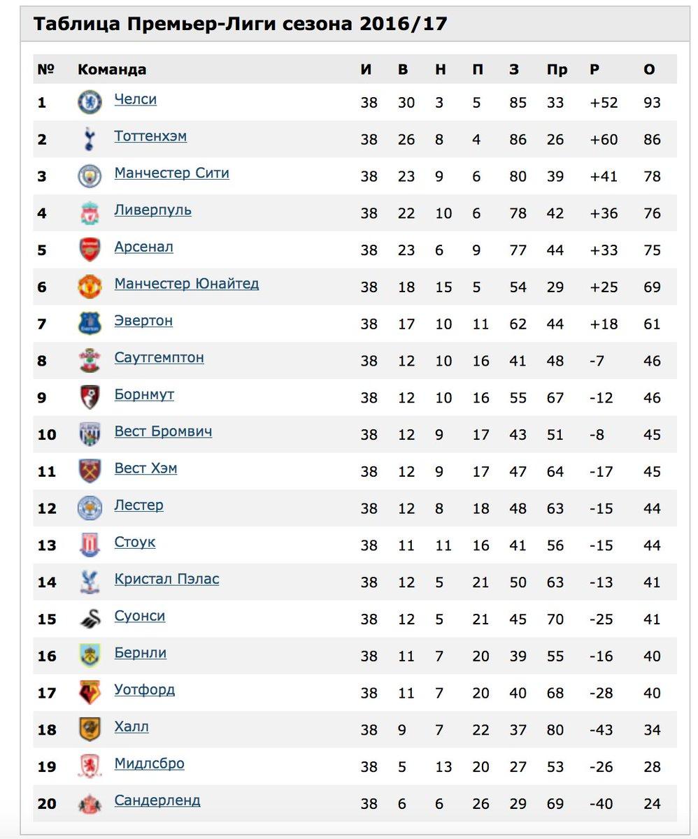 таблица премьер лига великобритании