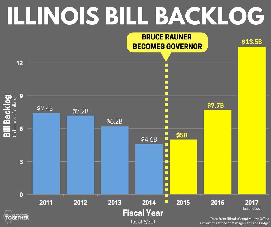 test Twitter Media - Bruce Rauner became Governor of Illinois in Jan 2015. R u better off today than you were before Bruce Rauner? #raunerdoyourjob #budgetnow https://t.co/LdTFACMzmi