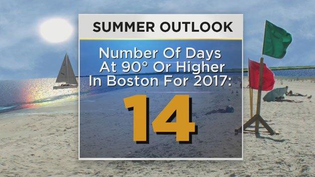 Beyond The Forecast: 2017 Summer WeatherOutlook