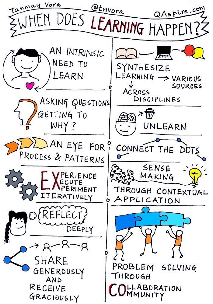 When does #Learning happen? #ATD2017  thx @tnvora ✍🏻 https://t.co/ZDubdgwDpP