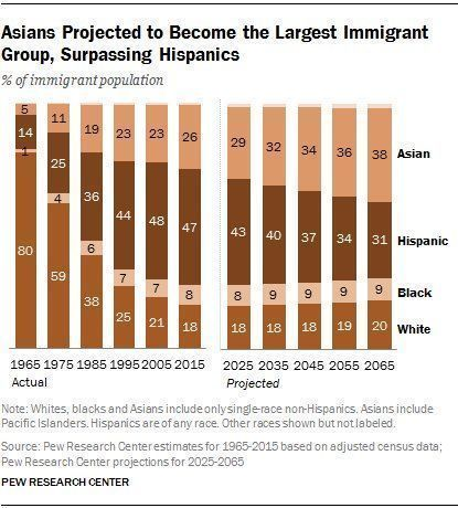 Asian immigration to the u s