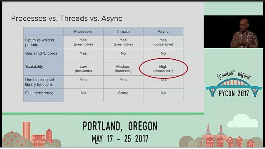 #PyCon2017