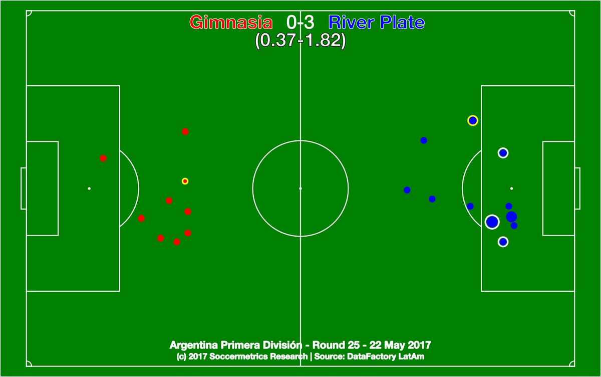 test Twitter Media - Gimnasia 0-3 River Plate. River were one of only two teams between 2nd and 9th to win. And River have a game in hand. https://t.co/QJe8ztbwOr