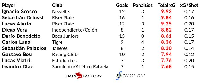 test Twitter Media - Top ten players with most xGs in Primera Div Argentina after Round 25 (h/t @DataFactoryLA) https://t.co/l22u4qPvob