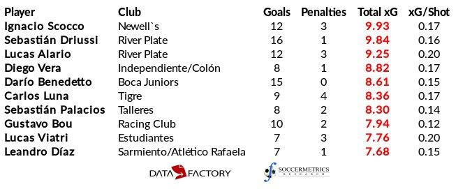 test Twitter Media - Tabla de los jugadores de Primera División Argentina con mayor expectativa de gol luego de Fecha 25 (h/t @DataFactoryLA) https://t.co/1cwLIOroGj