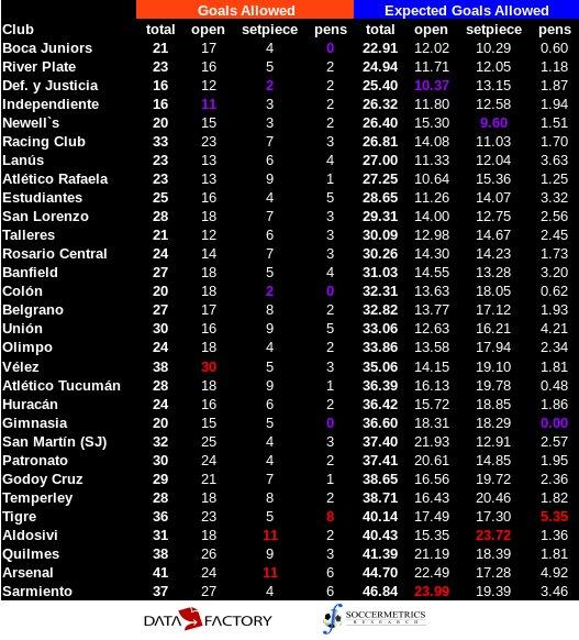 test Twitter Media - La tabla del rendimiento xG defensivo a nivel de clubes en Primera Div Argentina. Texto morado = mínimo # goles, rojo = máximo https://t.co/235xRY0Kq2
