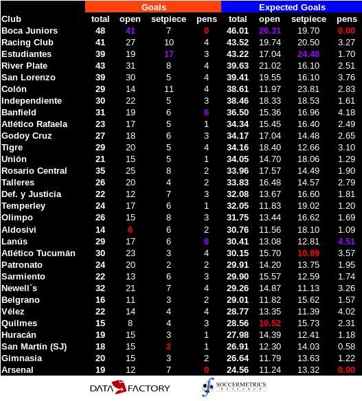 test Twitter Media - La tabla del rendimiento xG ofensivo de los clubes en Primera Div Argentina (Fecha 25). Texto morado = máximo, rojo = mínimo https://t.co/Ocb7ty7lVT