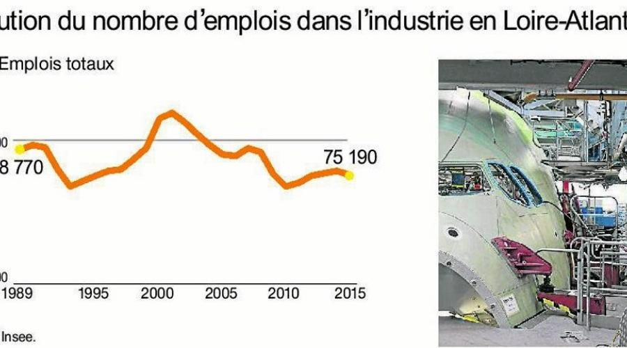#Economie - L'#industrie n'est pas morte, elle #usine encore : https://t.co/6ERGhMxinB via @OuestFrance #Innovaiton https://t.co/x0mVJkmhb3