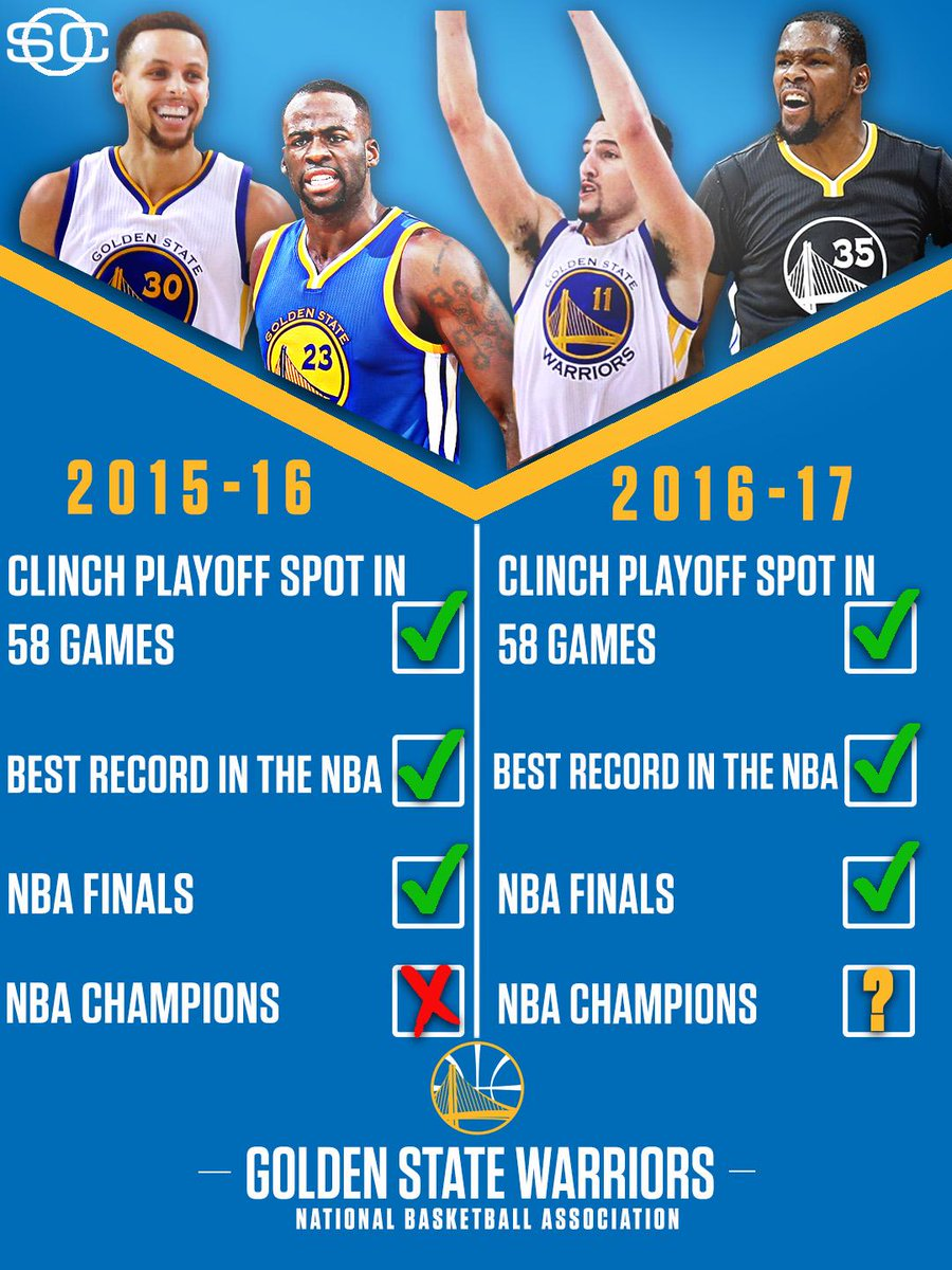 The Warriors are following the same path as last season, just hoping to check off that last box this time.