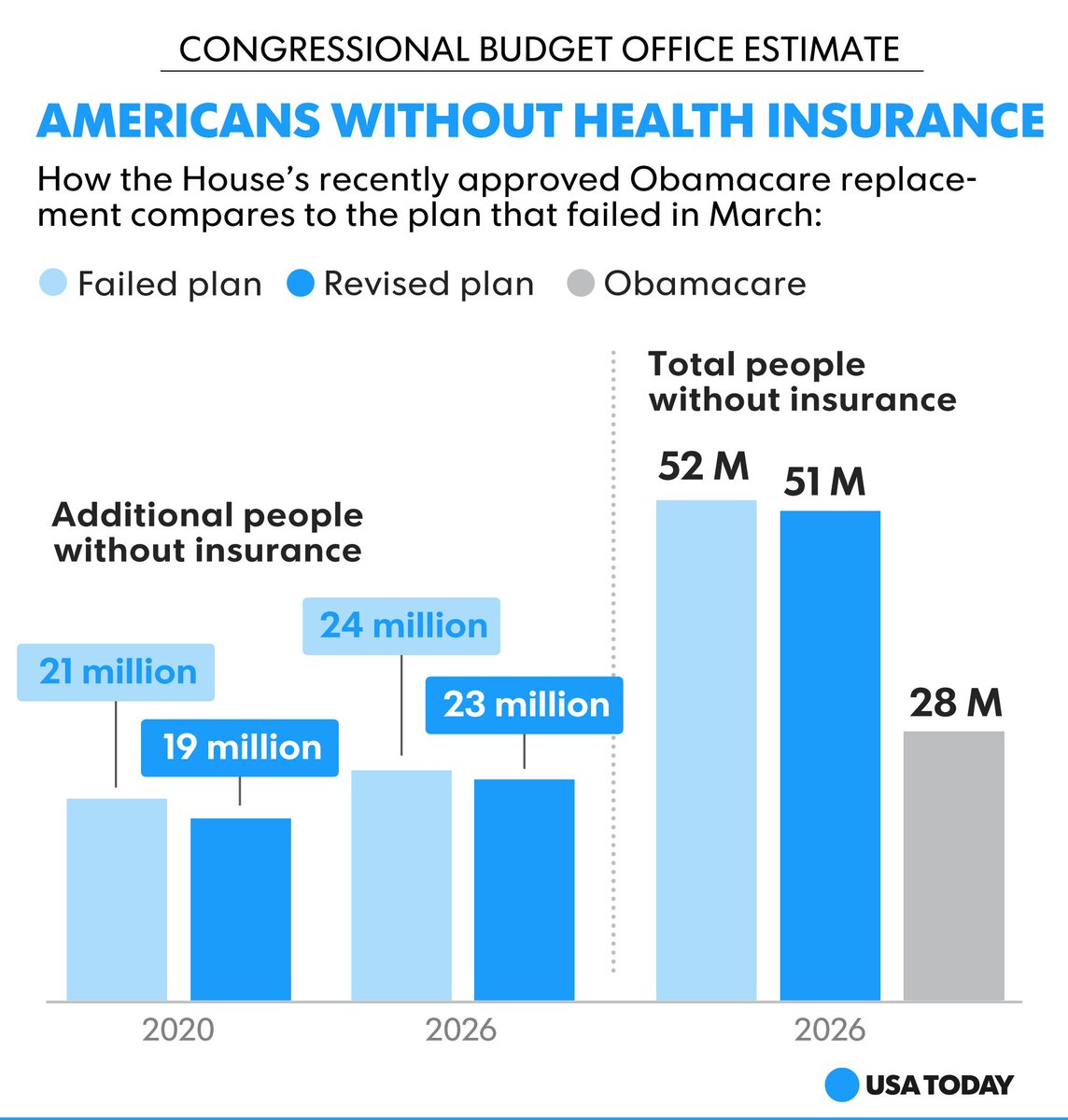 House #Obamacare repeal will increase uninsured by 23 million