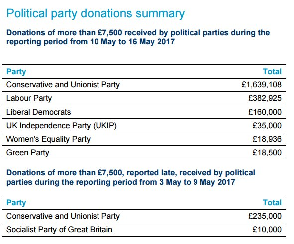 RT @smashmorePH: Tories easily outstripping Labour in big money donations in second week of May https://t.co/L96n1pXHvL