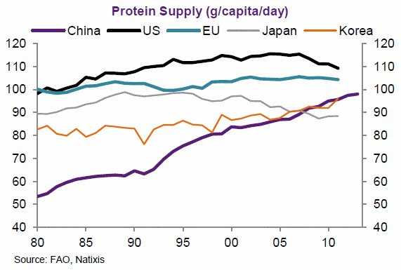 RT @_perpe_: Proteínas por día per cápita en varios países del mundo desde 1980 https://t.co/fHdJxdp4gL