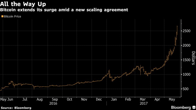 Bitcoin's seemingly unstoppable rally has just been given new impetus