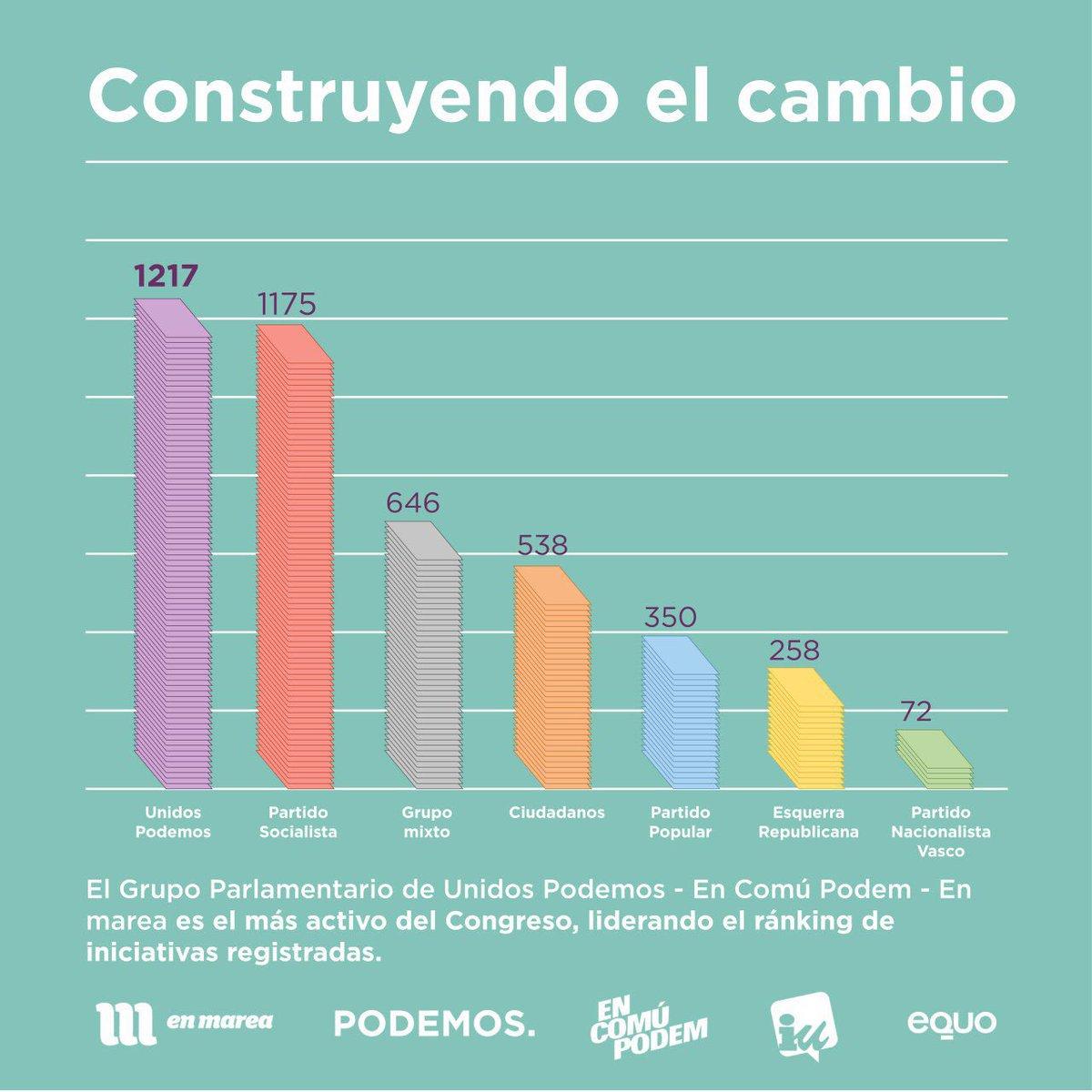 El grupo parlamentario de @ahorapodemos registra más iniciativas que ningún otro partido
