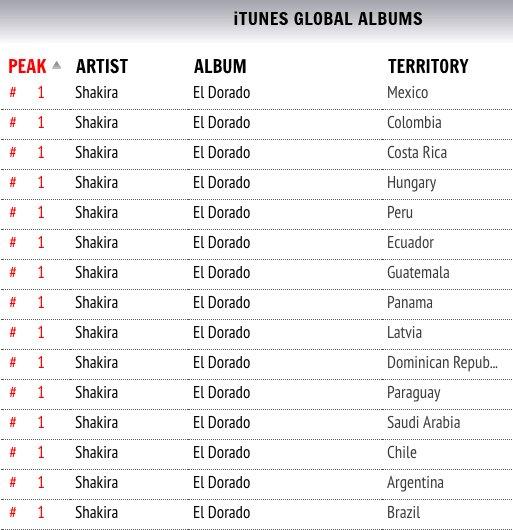 ¡Número uno! Number one! #ElDorado ��  https://t.co/P1tE1k4a6R ShakHQ https://t.co/lXKkicdWOq