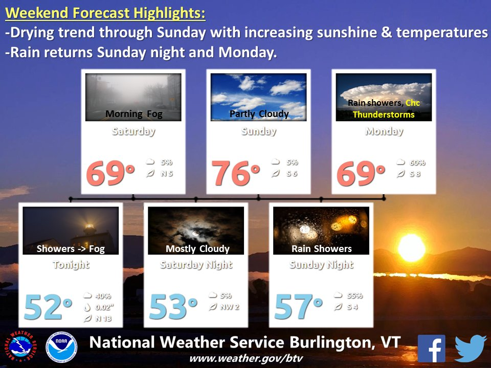 test Twitter Media - Here's the holiday weekend forecast for #BTV. Sunday will be the warmer & sunnier day, then rain Sunday night into Memorial Day. #vtwx #nywx https://t.co/3MwhvFuWlI