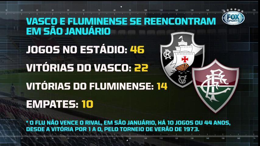✠🇭🇺 Amanhã é dia de Clássico em São Januário! Confira os números dos confrontos na Colina Histórica. #RaioFOX
