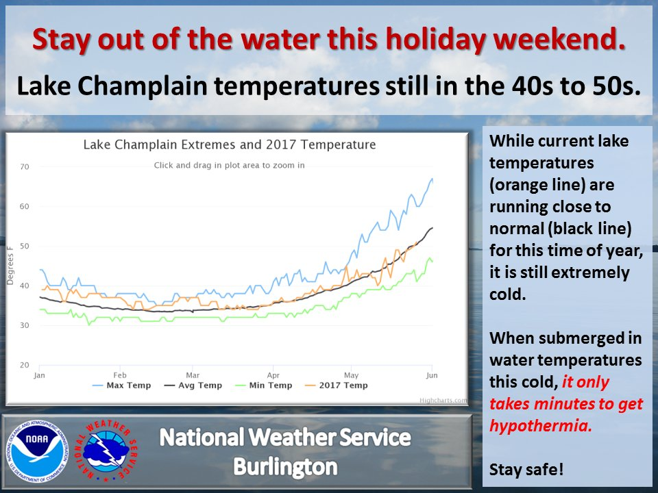 test Twitter Media - Enjoy the holiday weekend responsibly & safely. Area lakes & rivers are still very cold, leading to hypothermia if you get wet. #vtwx #nywx https://t.co/9m278zSlHv