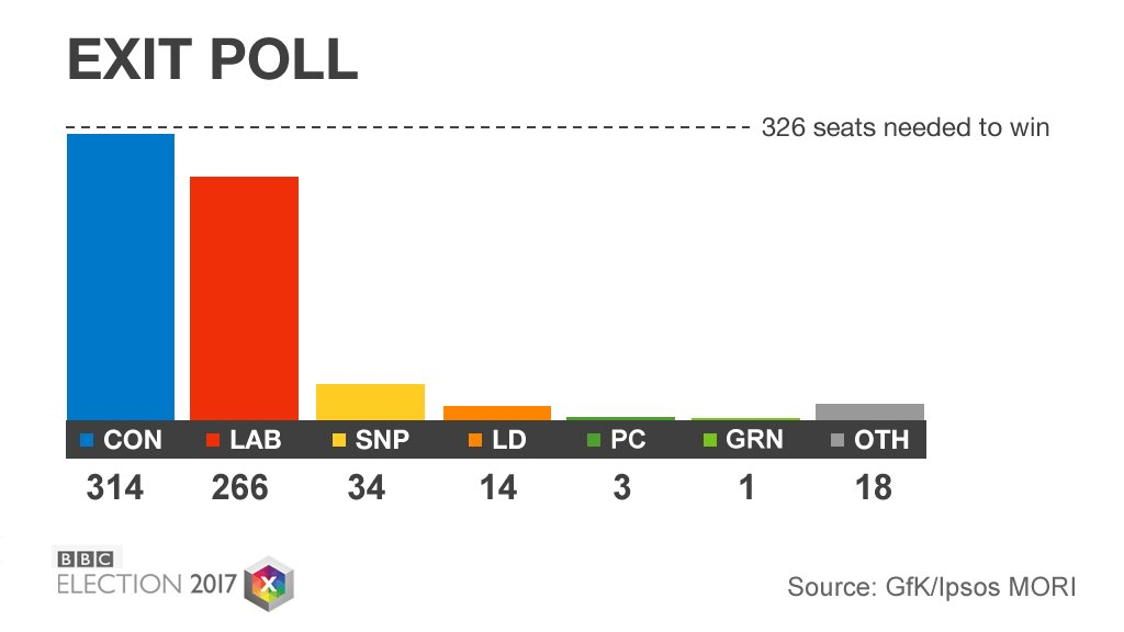 Exit poll projects Conservatives 12 seats short of a majority  https://t.co/jpy6wse1Rp #bbcelection #GE2017 https://t.co/wyWlNvnBOG
