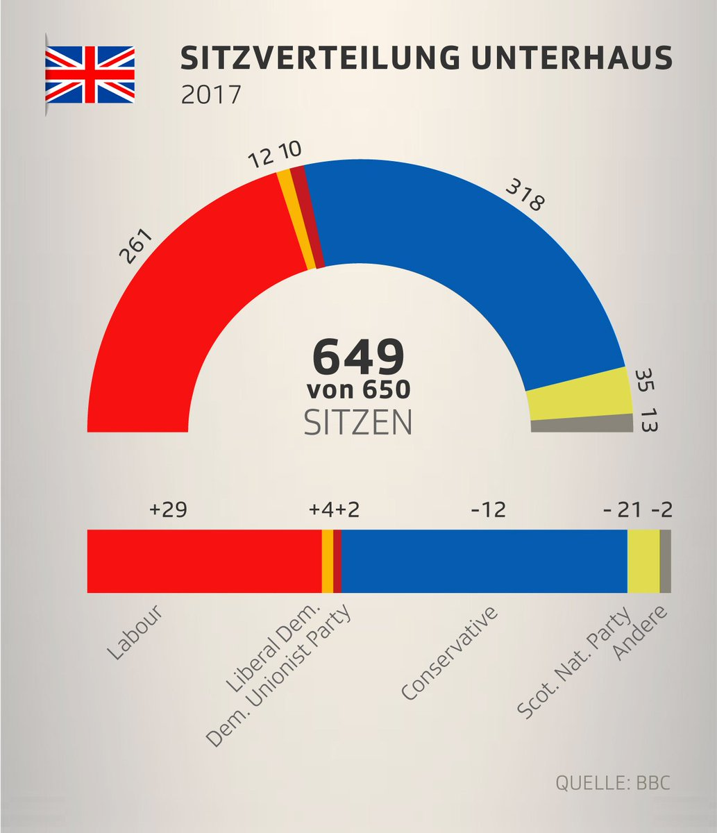#Tories