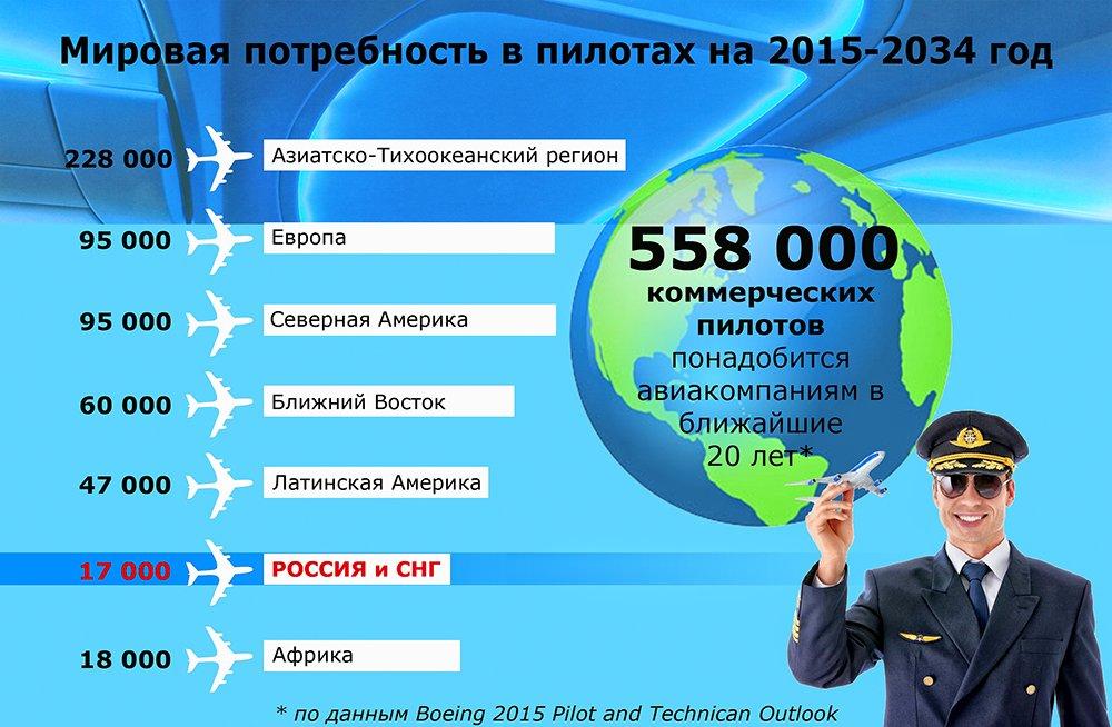 Какая зарплата у летчиков гражданской авиации в россии в 2018 году